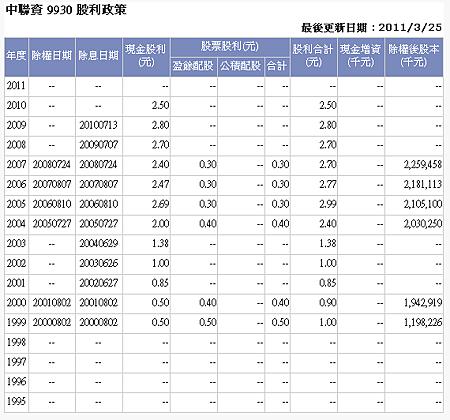 中聯資 股利政策.PNG