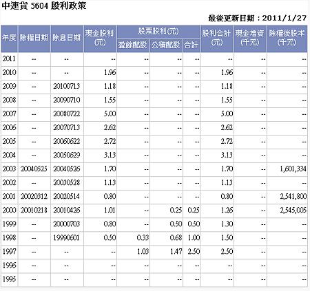 中連貨 股利政策.PNG