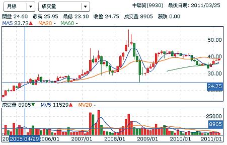 中聯資_月線.PNG