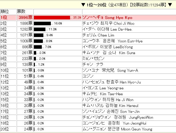 e-vote Japan人氣投票5