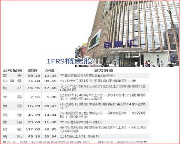 IFRS概念股
