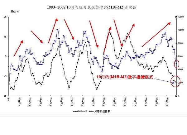 貨幣供給M1B-M2 vs 加權指數.jpg