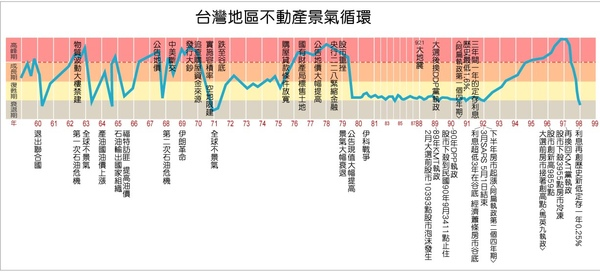 台灣不動產景氣循環.jpg