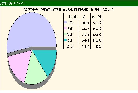 寶來全球不動產證券化A2009-05-22.png