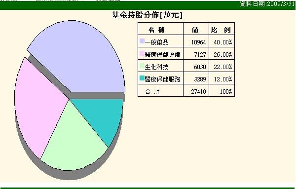 聯博國際醫療A股美元2009-05-22.jpg