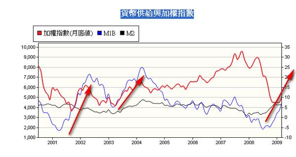 貨幣供給與加權指數2009-05-26.png