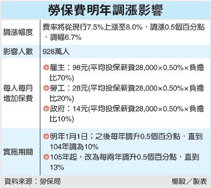 勞保費明年漲0.5%