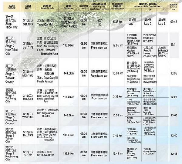 自行車環台賽賽程表