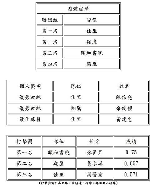 團體暨個人成績表.jpg