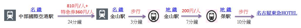 05.22 去程交通工具01.png