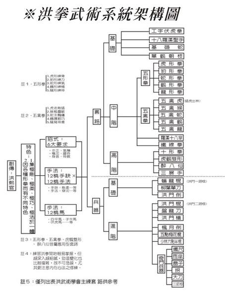 洪拳系統圖[調].jpg