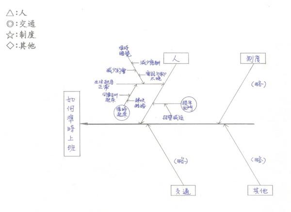 特性要因分析圖10.jpg