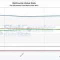 StatCounter-browser-ww-monthly-201109-201111.jpg