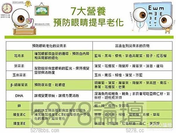 【7大營養預防眼睛提早老化!】