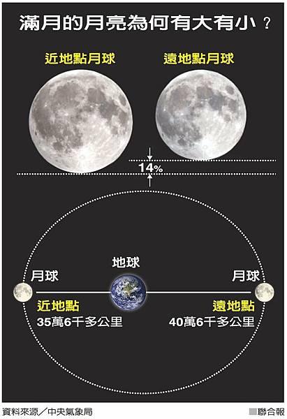 中秋節滿月
