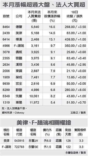 明天期貨外資拉高結算機率??//本周看個股表現_02