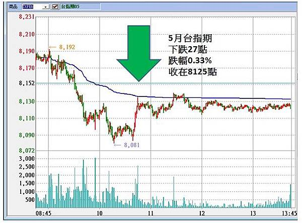 5 月外資又要出走?該怎麼辦呢??//中概股全額納入MSCI 本周宣布