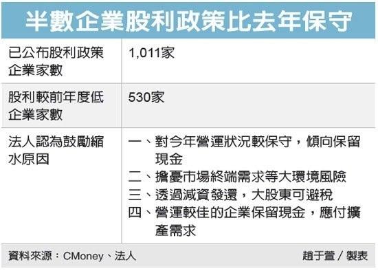 參與除權息留意股價波動//8千點保衛戰國安基金緊盯_02
