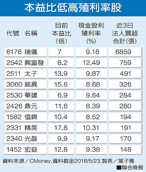 除權息旺季高殖利率股發威//美商用原油儲量料減少國際油價上揚
