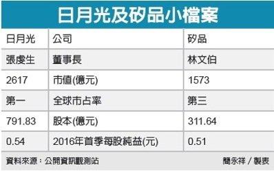 日矽併合組產業控股公司//阿里遭美調查股價摔5%_02