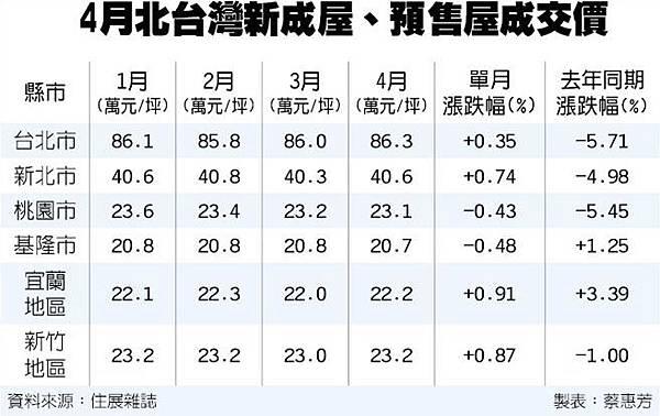 台積電7奈米全球跑第一//不跌了!台北房價連二升_03