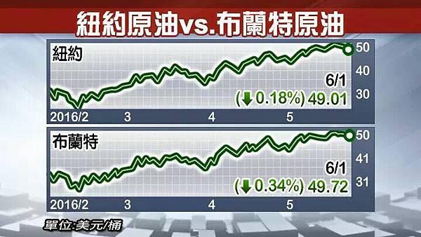 振經濟央行可望月底4度降息//OPEC沒限產油價應聲跌_03