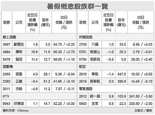 離譜!今年股匯市多休5天//暑假概念股high起來_03