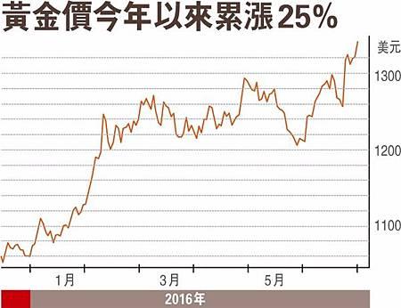 經濟學家:美國不但不會升息反會重推QE4 快買黃金避難?