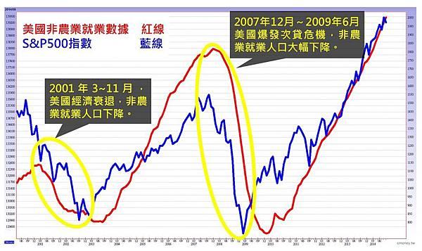 什麼是「美國非農業就業數據」?對美股和台股的表現會?多久會公佈一次?_03