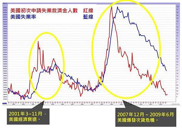 什麼是「美國初次申請失業救濟金人數」和「美國失業率」? 對期貨、加權指數的相關性及公佈時間_03