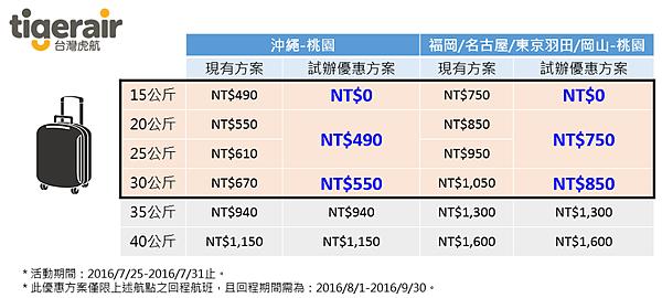 台灣虎航日本航線免費託運行李15公斤_02