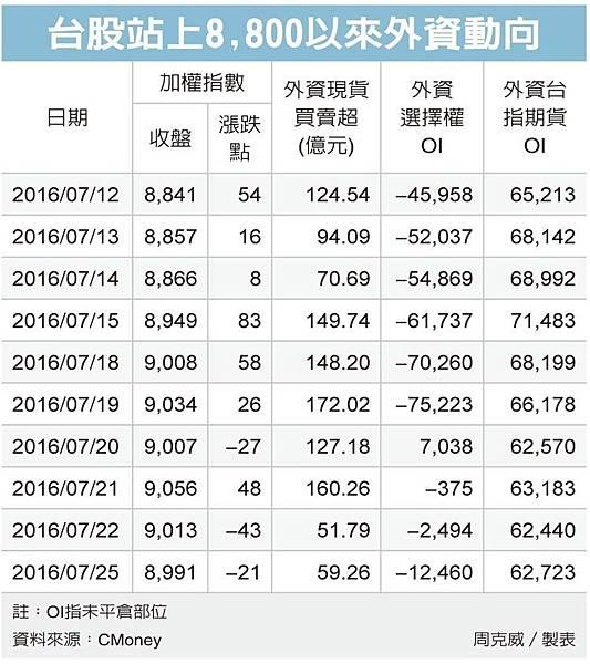資金動能減緩台指期見黑K棒//外資作價台股尾盤爆量_02