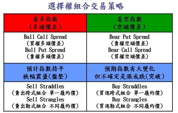 選擇權組合交易策略