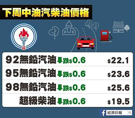 國內油價大降6角創三個月新低