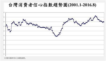 8月CCI回跌投資股市信心跌最多!_02