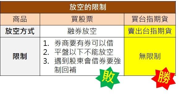 期貨交易~期貨4大特色、期貨保證金、期貨交易稅、期貨結算日_03