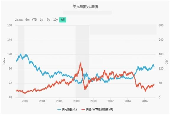 美元指數對油價