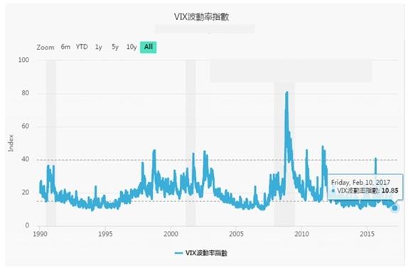 VIX波動率指數