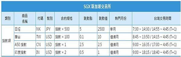 新加坡交易所契約規格