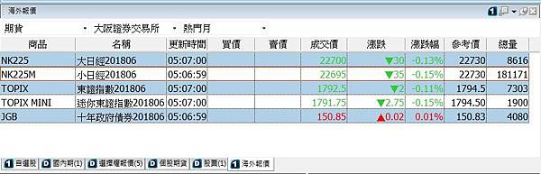 日本交易所海期