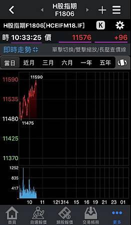 國企H股手續費