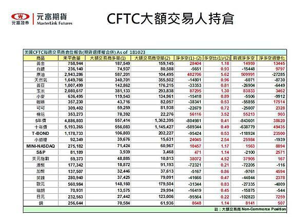 CFTC大額交易人持倉籌碼