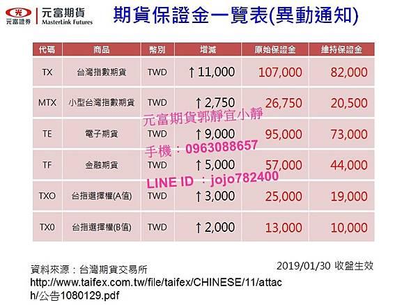 台灣期交所調高 春節期貨保證金;選擇權A B值;夜盤有開盤