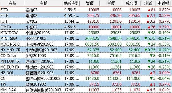 【標普結束連五漲三大指數收跌//台股新年封關期間美股累計漲跌幅~2月8日】