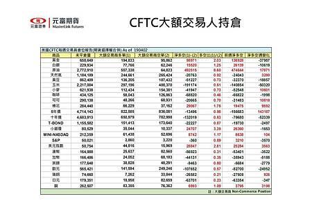 CFTC海期大額交易人持倉