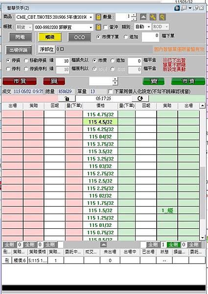 【海期小教室】5年美債期貨(FV)合約規格/5年美債期貨(FV)保證金