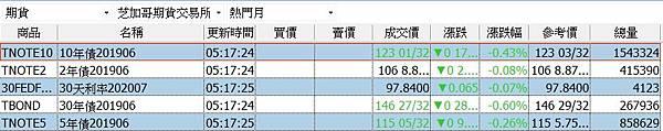 【海期專業】10年美債期貨(TY)合約規格/10年美債期貨(TY)保證金