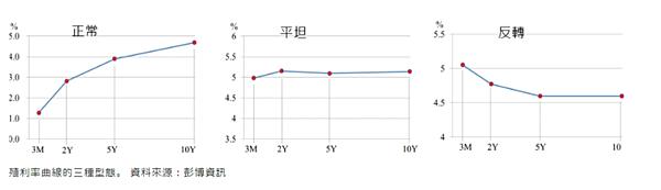 海期手續費 (2)