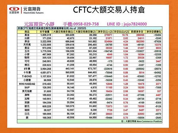 CFTC大額交易人持倉.jpg