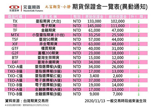 20201113期貨保證金異動通知(台期交所).jpg
